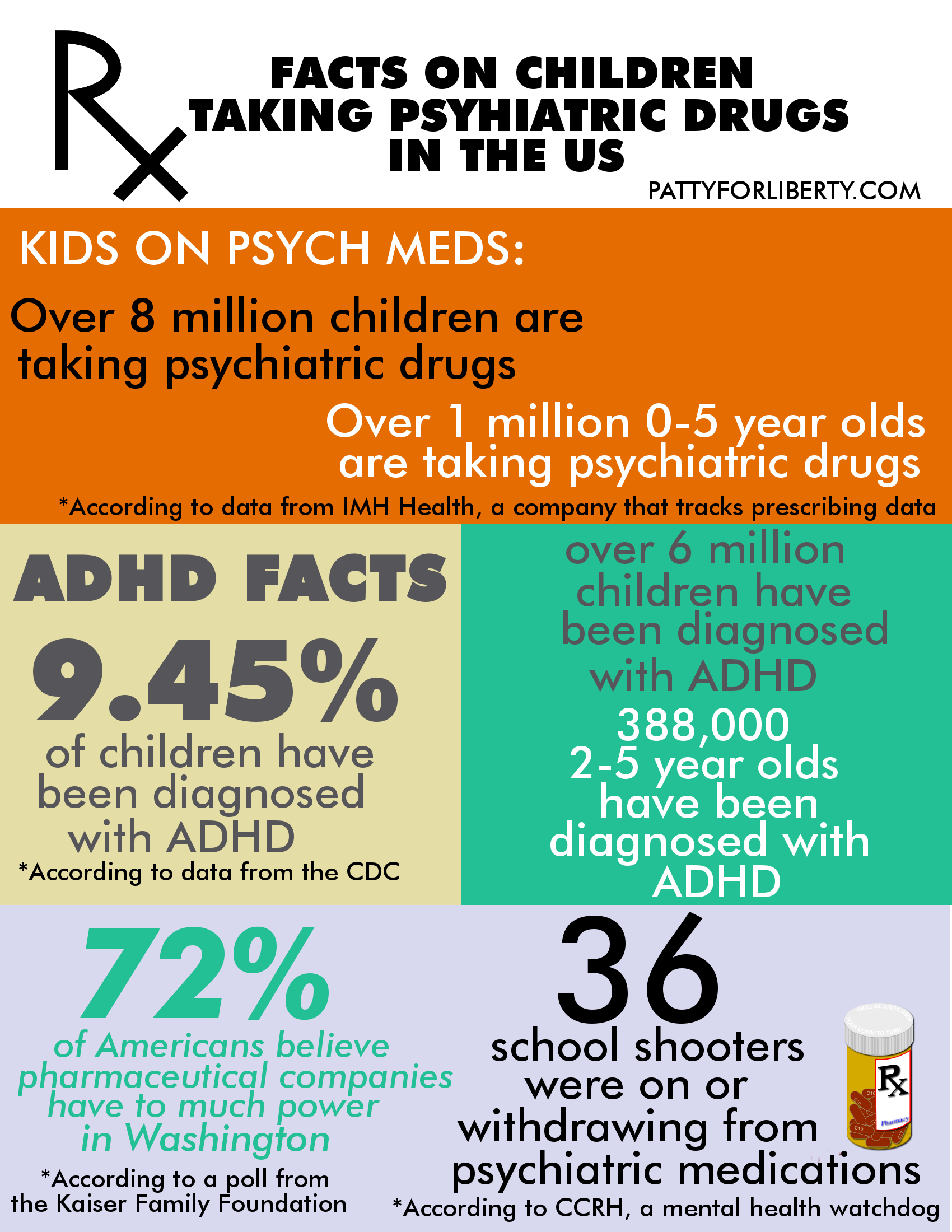 kids and psychiatric meds