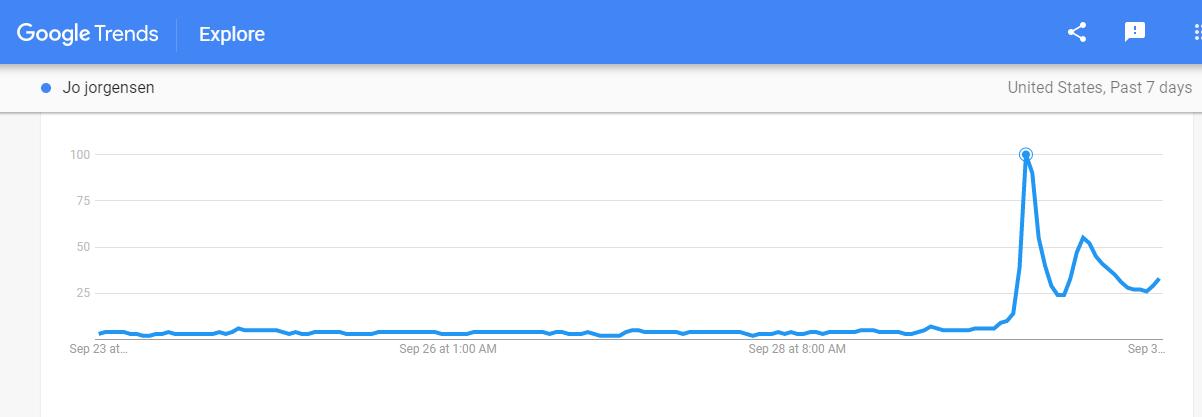 Google searches for Jo Jorgensen